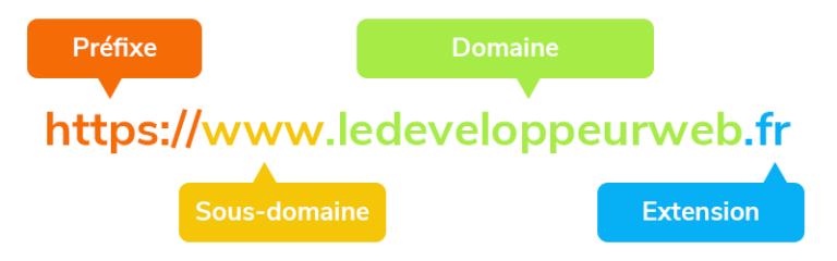Domaine, sous-domaine et extension