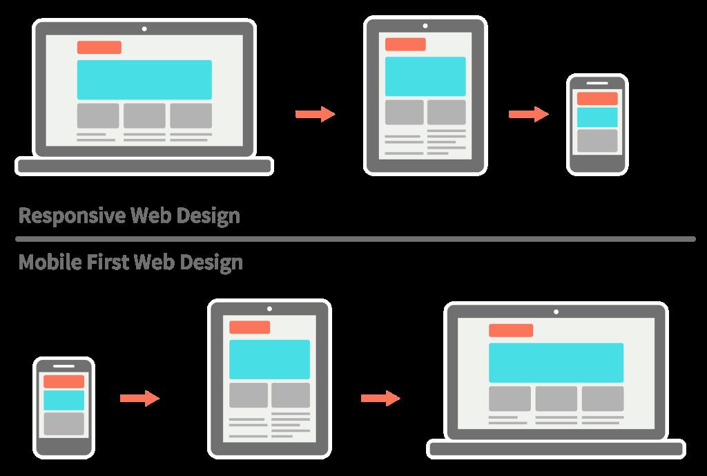 Responsive VS Mobile First Design